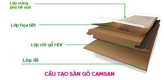 Cấu tạo của sàn gỗ Camsan