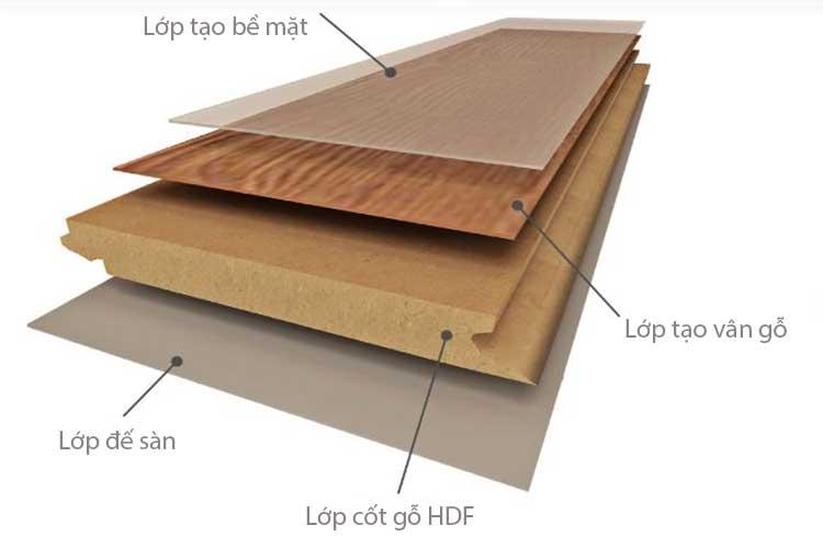 cấu tạo của sàn gỗ công nghiệp vietone