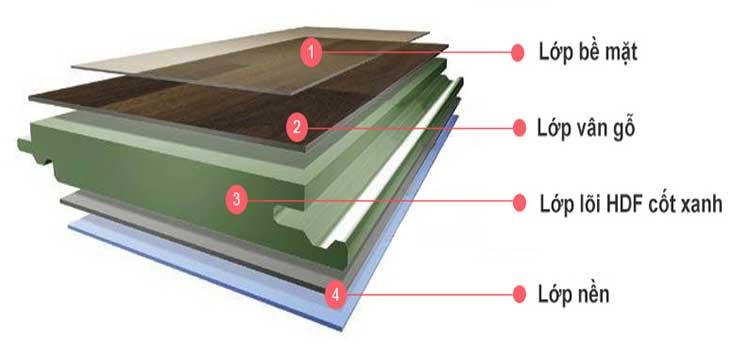 cấu tạo của sàn gỗ ziccos cốt xanh